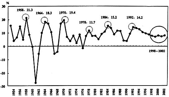 gdp增长率曲线怎么画_移民葡萄牙这么简单 全家三代一起拿欧盟永居