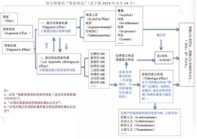 阿尔都塞的国家理论结构图