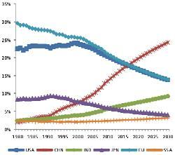 中国参与全球经济治理的战略:未来10-15年