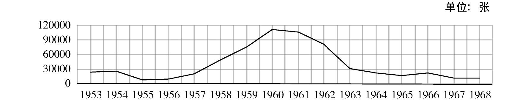 姜鸿:川陕地区野生动物资源的利用与保护(1949—1962)