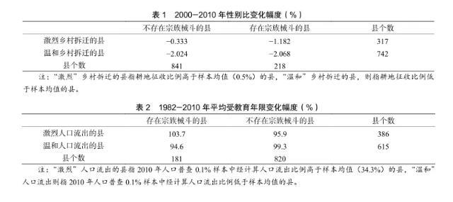 王丹利 陆铭:乡土中国的现代化——乡村基层治理中的政府和社会
