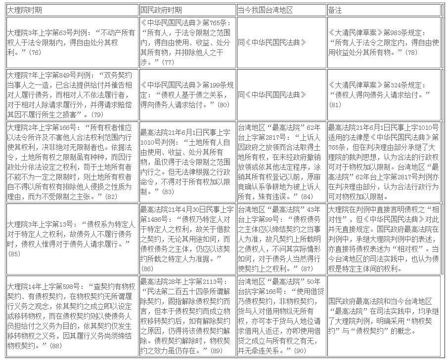段晓彦:物权债权区分论在近代中国的继受——以民初大理院民事裁判为中心