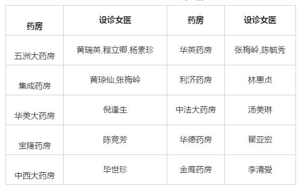 赵婧:近代上海女医群体的形成——以社会网络为视角的考察