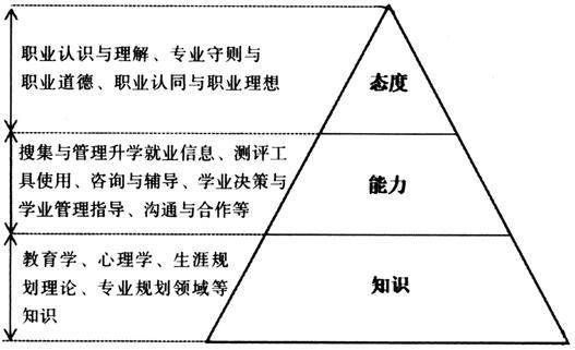 薛海平 宋海生:新高考改革与中学学业生涯规划师