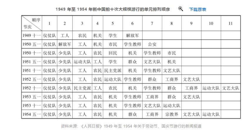张放:中国少先队荣誉文化形成的历史考察(1949—1955)