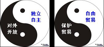 杨正位:以中道方法理解中国开放的成功