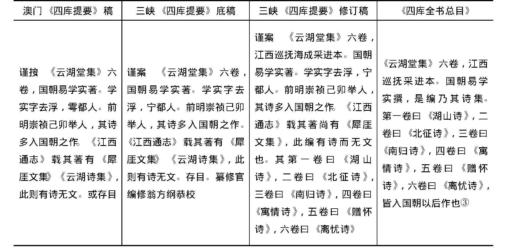 项旋 高树伟:《四库提要》早期纂修史事新证